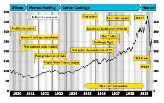 1929年大恐慌の株価推移