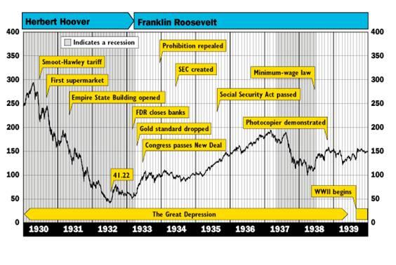 大恐慌後の株価推移