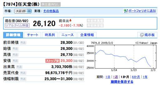 任天堂の株価推移